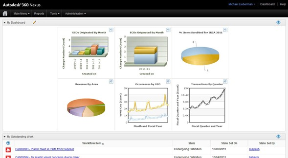 User Dashboard for Autodesk 360 Nexus