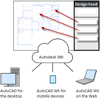 AutoCAD 2014 Design Feed Overview